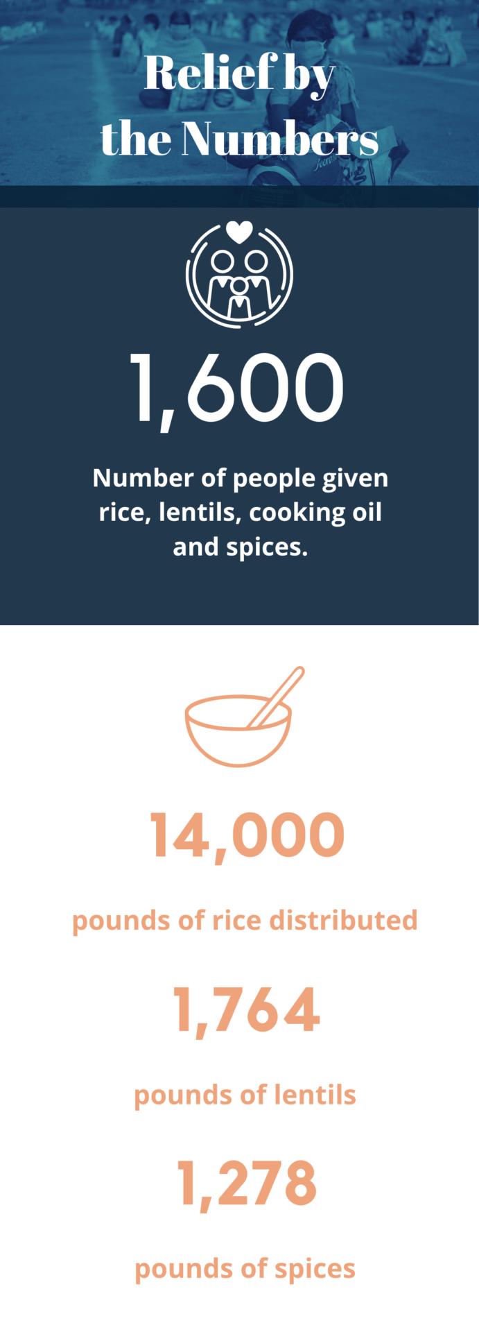 Covid relief statistics
